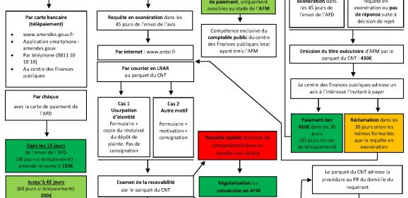 Circulaire de politique pénale amende forfaitaire usage de stupéfiants